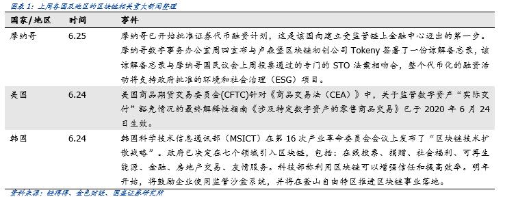 """欧盟希望区分加密货币监管,纽约提议""""有条件的""""加密货币许可证插图(2)"""